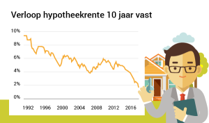Hypotheekrente nu onder 2% grens